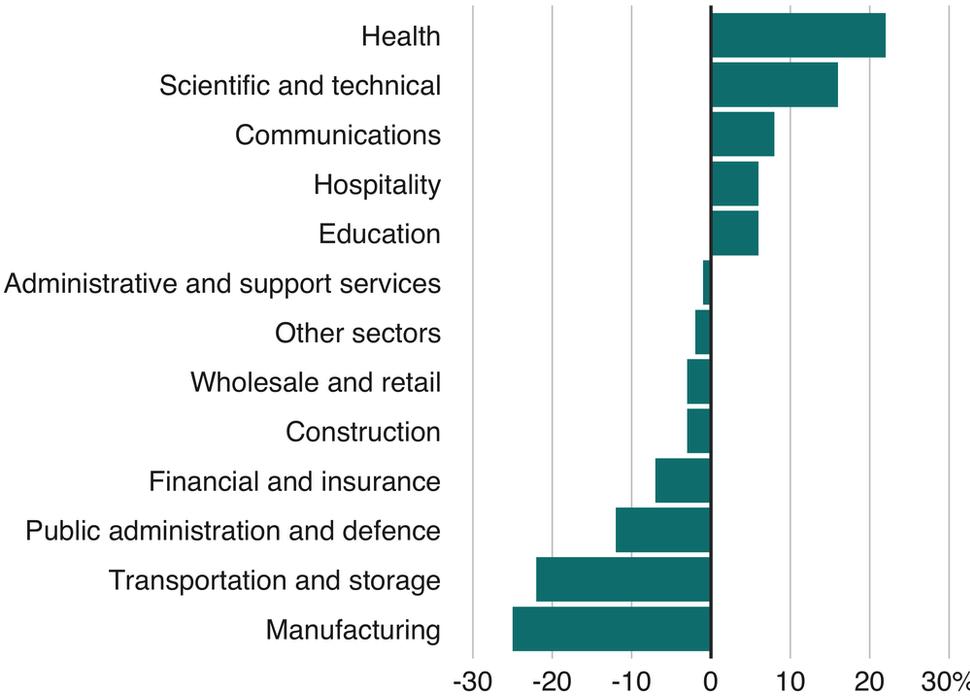 Số lượng công việc của các nhóm ngành có thể thay đổi do ảnh hưởng của Trí tuệ nhân tạo (AI) từ năm 2017 - 2037